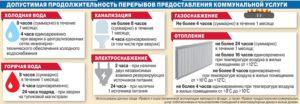 Допустимое время устранения АВАРИЙ ЖКХ, ТЭК Таганрог