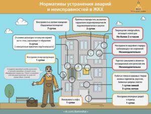 Нормативы устранения аварий, ООО 'СТС', СистемыТеплоСнабжения