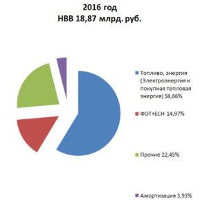 2016,структура НВВ в РО