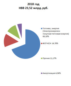 2018, структура НВВ в РО