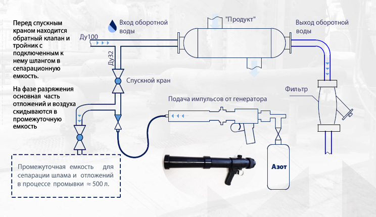 Схема очистки кожухотркбного теплообменника
