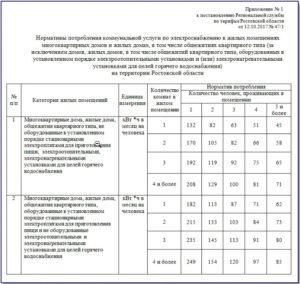 Нормативы коммунальных услуг РО1